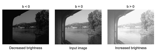 If b in Eq. 4.1 is zero, the resulting image will be equal to the input image. If b is a negative number, then the resulting image will have decreased brightness, and if b is a positive number the resulting image will have increased brightness