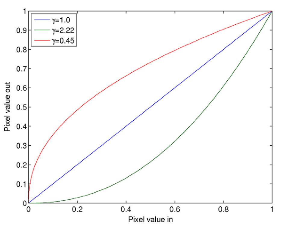 Gamma-mapping curves for different gammas