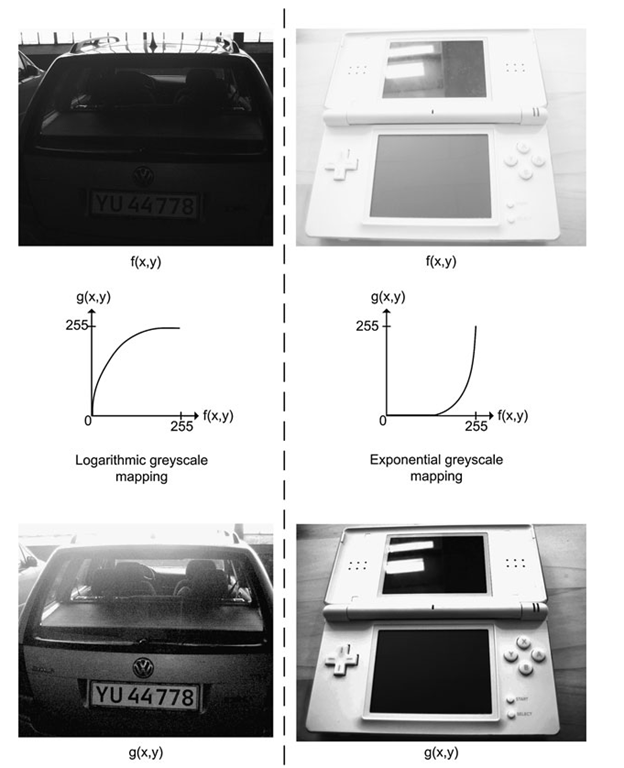 Examples of logarithmic and exponential gray-level mappings. Logarithmic mapping is useful for bringing out details in dark images and exponential mapping is useful for bringing out details in bright images