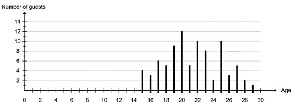 A histogram showing the age distribution of the guests at a party. The horizontal axis represents age and the vertical axis represents the number of guests