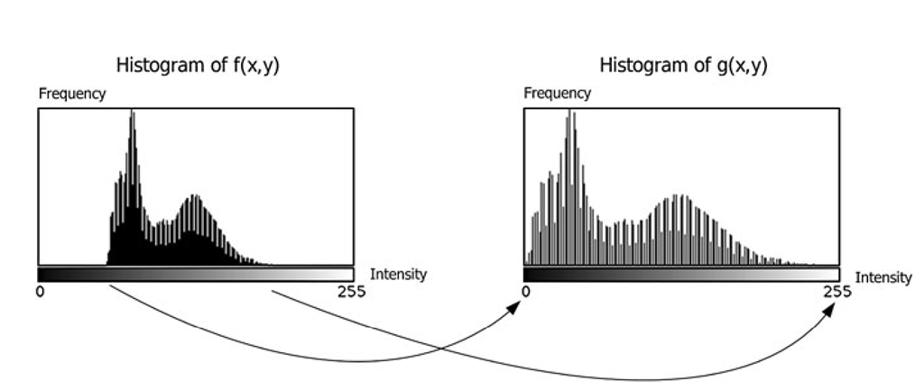 The concept of histogram stretching