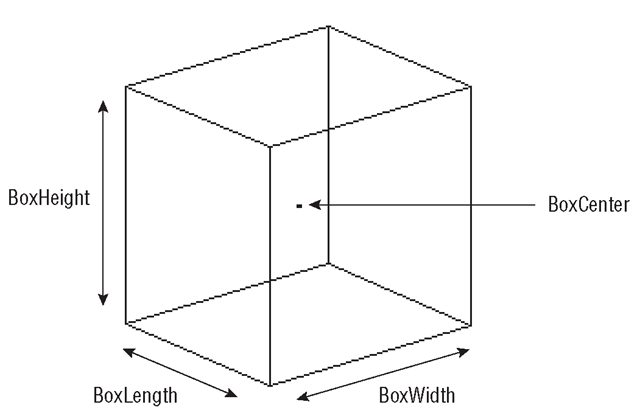 Box generated by the DrawBox macro (Listing 15.3)