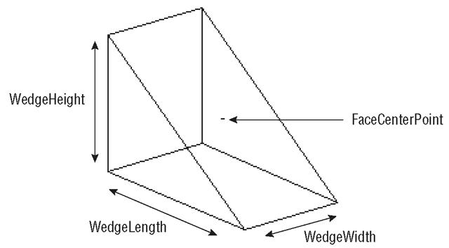Wedge drawn by the DrawWedge macro (Listing 15.4)