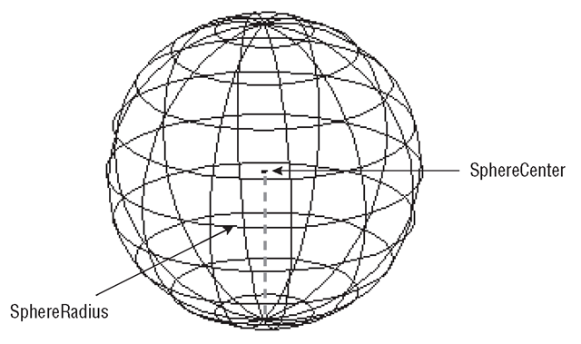 Sphere solid generated by the DrawSphere macro (Listing 15.5)