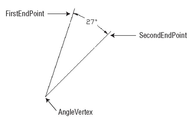 Drawing Lines In Userform : Dimensioning drawings from an application