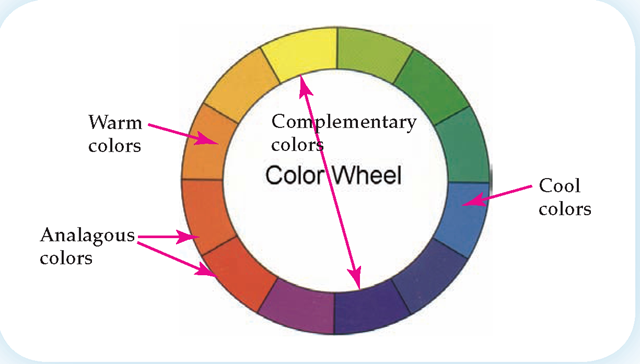 A Color Wheel Makes It Easy To Identify Both Complementary And Analogous Colors