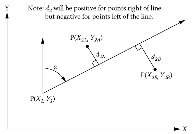 Perpendicular Offset to a Line