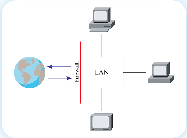 A firewall is a means of preventing unwanted access to a computer on a network. It is one of the means of providing network security.