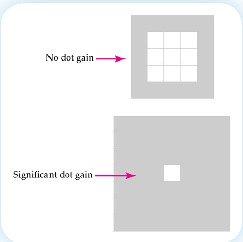 Dot gain differs depending upon the type of paper you use. In this figure ink has spread out, changing the small square to a much fuller one.