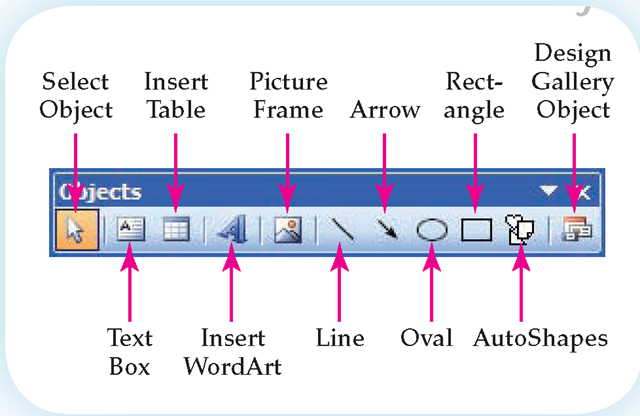 Publisher's tools are located on the Objects toolbar. Because this is a limited desktop publishing program, there are few options.
