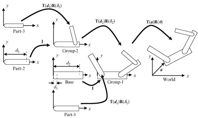 Each moveable component of an object model is transformed from its local coordinate space to its group's space, and subsequently to the coordinate space of the group's parent