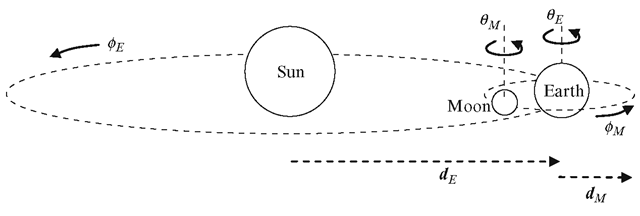 A simple planetary system showing the translational and rotational parameters used for the construction of its scene graph