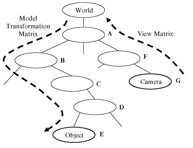 Computation of the model transformation matrix of an object represented by a leaf node in a scene graph