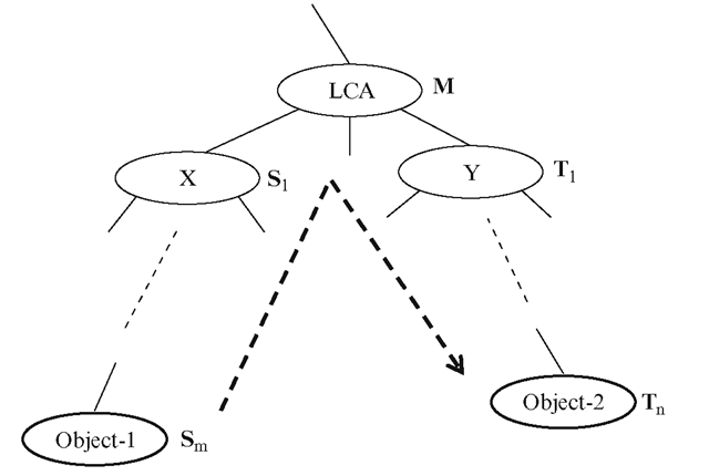 Representing Object-1's coordinates relative to Object-2's local reference frame requires the computation of the Lowest Common Ancestor (LCA) of both the nodes