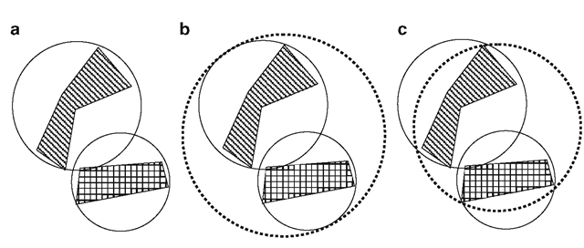 (a) Bounding circles of two objects. (b) Combined bounding circle formed using the parameters of the two component bounding circles. (c) The minimal bounding circle