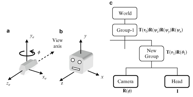 "(a) Camera coordinate system. (b) A 3D object ""Head"" in its local coordinate frame. (c) The modified portion of the scene graph in Fig. 3.7, with the camera node attached"