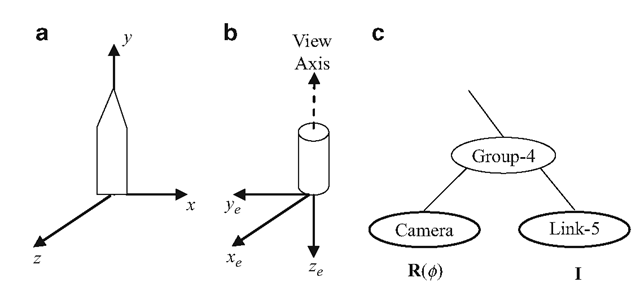 (a) Local coordinate frame of a link of the joint chain in Fig. 3.3. (b) The desired orientation of the camera frame relative to the frame of the link. (c) Addition of the camera node to the scene graph in Fig. 3.3
