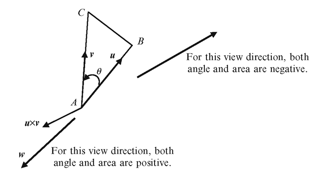 The angle between two vectors and the area of the triangle formed by the vectors can have either a positive or a negative sign depending on the orientation of the vertices with respect to a given direction