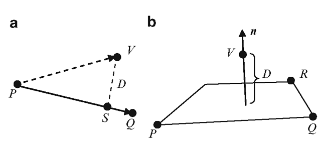 Computation of shortest distances of a point V from (a) a Line PQ and (b) a plane PQR