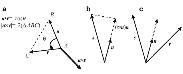 (a) Dot-product and cross-product of two vectors u,v. (b) Projection of a vector s on a unit vector u. (c) Reflection of a vector s with respect to a unit vector n