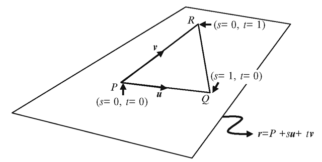 Two-parameter representation of a plane