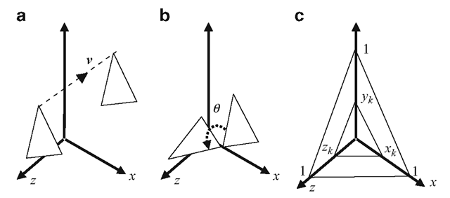 Examples showing transformations of (a) a translation by an offset vector v (b) a rotation about the x-axis by an angle d and (c) scaling by factors kx, ky, kz