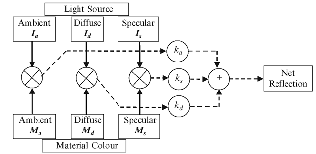 Schematic of the calculations performed in a basic lighting model