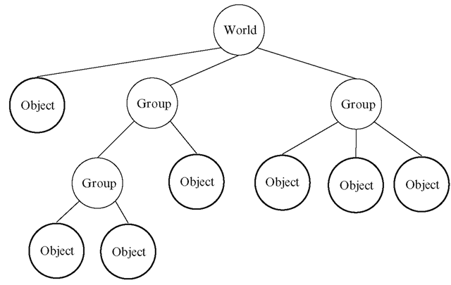 An example of a scene graph, where every internal node is a group node and every leaf node is an object node