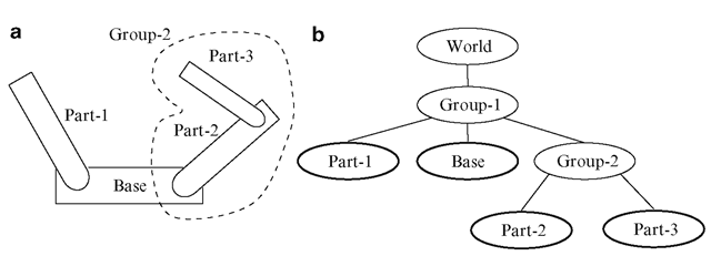 (a) An example of a model consisting of four connected parts that can move relative to each other. (b) A scene graph of the object model