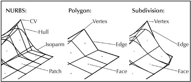 Geometry components