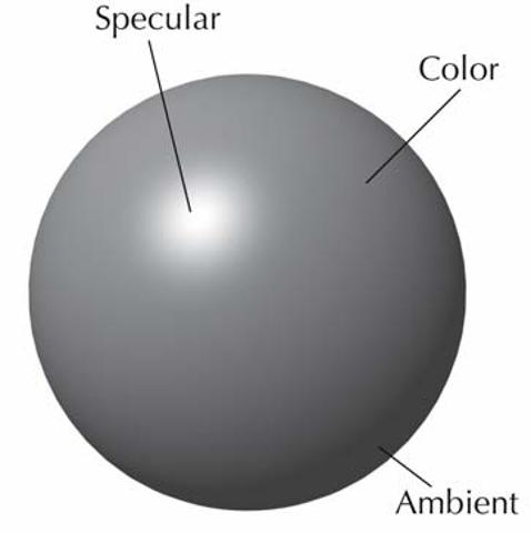 Basic shader components
