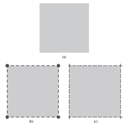 Boundary representation of a gray square (a) by means of second-order tensors following Equation (7.20) (b) and by means of infin-ity-order tensors following the density operator Equation (7.18) (c). In this example, the dimensions of the receptive profiles are much smaller than the dimensions of the square.