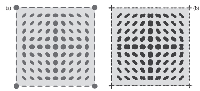 The inner structure of the square obtained after propagating the lifted boundaries via the Fokker-Planck fundamental solution. The probability density is visualized as second-order tensors (left [a]) and as infinity-order tensor by means of the density operator (right [b]).