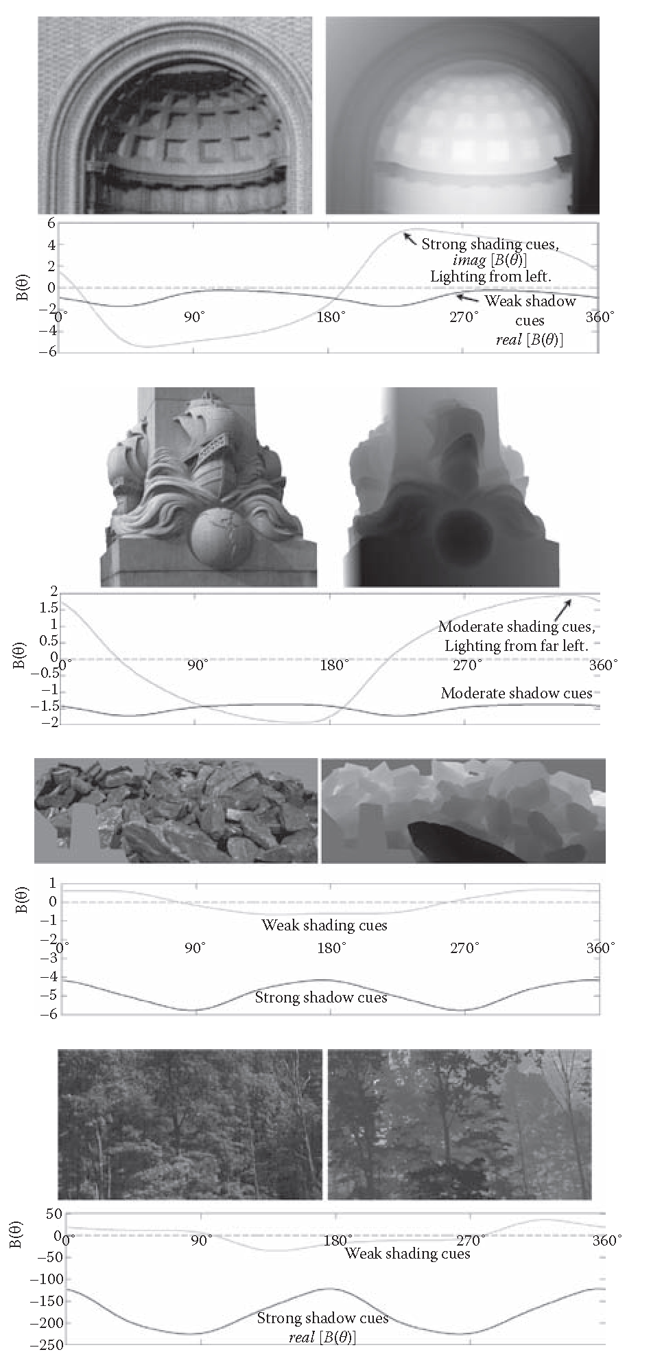 Natural and urban scenes and their BK(6). Images with surface concavities and cast shadows have significantly negative real[B(6)] (black line), and images with prominent flat shaded surfaces have strong imag[B(6)] (gray line).