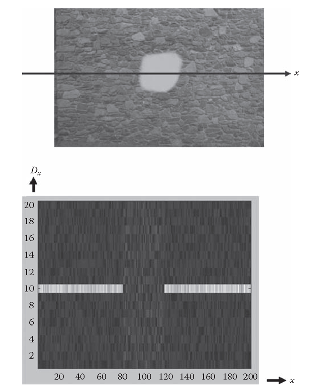 Idealized example of how disparity information is propagated across an image. Top: image of a fronto-parallel surface (stone wall), with x-axis slice superimposed on the image. Bottom: support for different disparities Dx for all possible values of x, with brightness proportional to degree of support. In textured parts of a slice, the disparity value d0 = 10 is strongly supported; in the textureless part of slice toward the center, all disparity values have approximately equal support. See text for explanation of how MRF model propagates d0 = 10 solution across the untextured region.