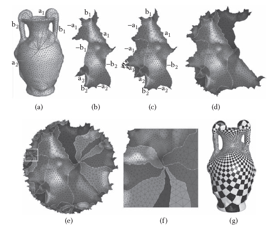 The hyperbolic Ricci flow. (a) Genus two vase model marked with a set of canonical fundamental group generators, which cut the surface into a topological disk with eight sides: a1,b1,a-1,b1-1, a2,b2, a-1,b-1 (b) The fundamental domain is conformally flattened onto the Poincaré disk with marked sides. (c) A Möbius transformation moves the side b1 ^ b-1. (d) Eight copies of the fundamental domain are glued coherently by eight Möbius transformations. (e) A finite portion of the universal covering space is flattened onto the Poincaré disk. (f) Zoom in on a region on the universal covering space, where eight fundamental domains join together. No seams or overlapping can be found. (g) Conformal parameterization induced by the hyperbolic flattening. The corner angles of checkers are well preserved.