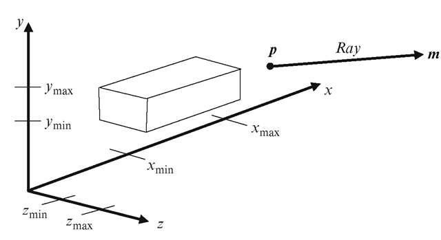 Collision Detection (Advanced Methods in Computer Graphics