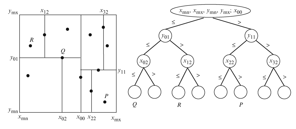 A binary partition of a two-dimensional region using a 2-d tree