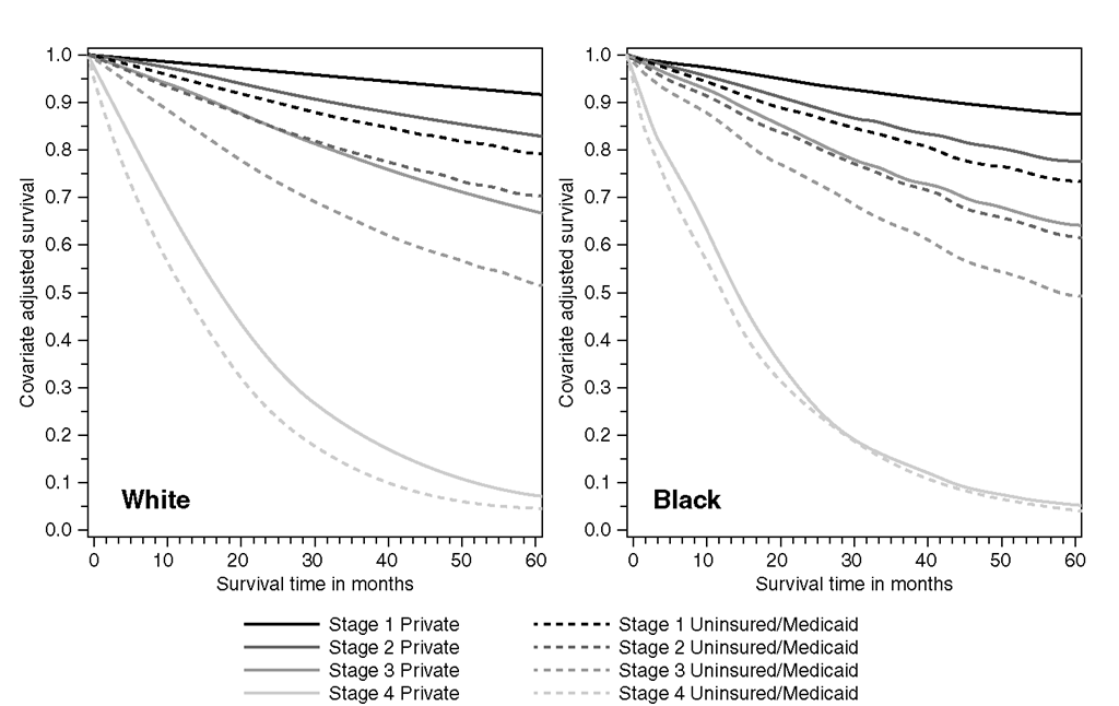 Colorectal Cancer Survival by Stage and Insurance Status