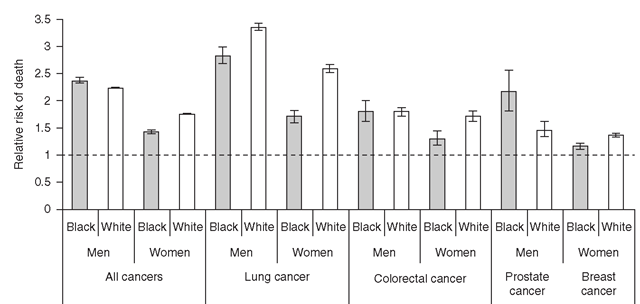 Relative Risk of Death and 95% Confidence Interval From Cancer According to Education (<12 years vs. >12 years), United States, 2001