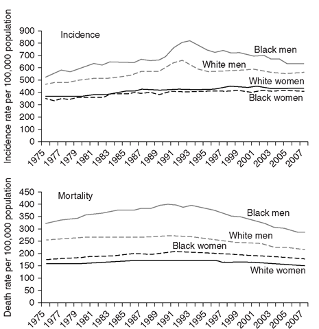 Cancer Incidence and Mortality Rates for African Americans and Whites for All Cancers Combined in the United States, 1975-2007