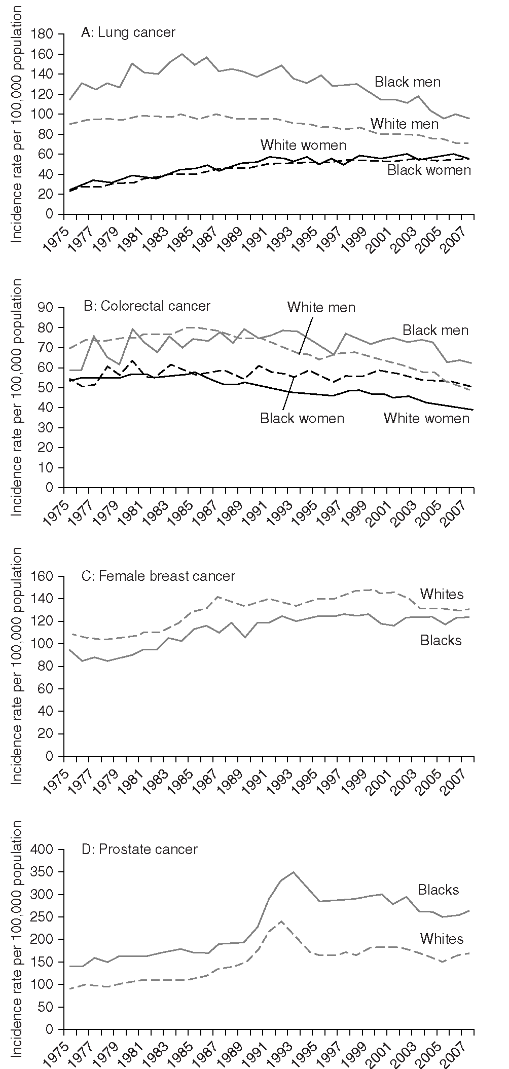 Cancer Incidence Rates for African Americans and Whites for Lung, Colorectal, Female Breast, and Prostate Cancers in the United States, 1975-2007