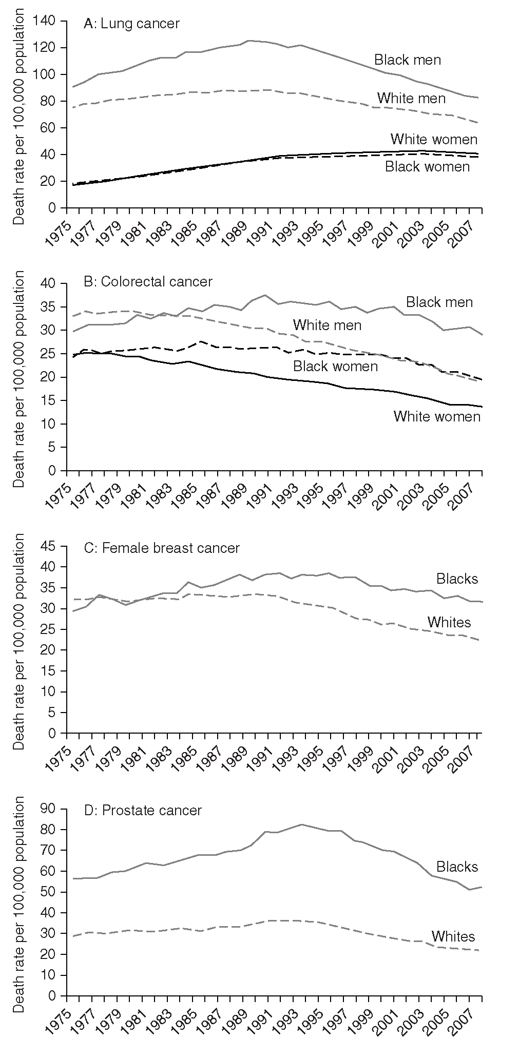 Cancer Mortality Rates for African American and Whites for Lung, Colorectal, Female Breast, and Prostate Cancers in the United States, 1975-2007