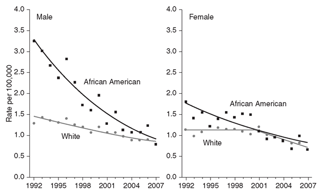Trends in Lung Cancer Death Rates by Race in Men and Women Aged 20-39 Years, 1992-2007
