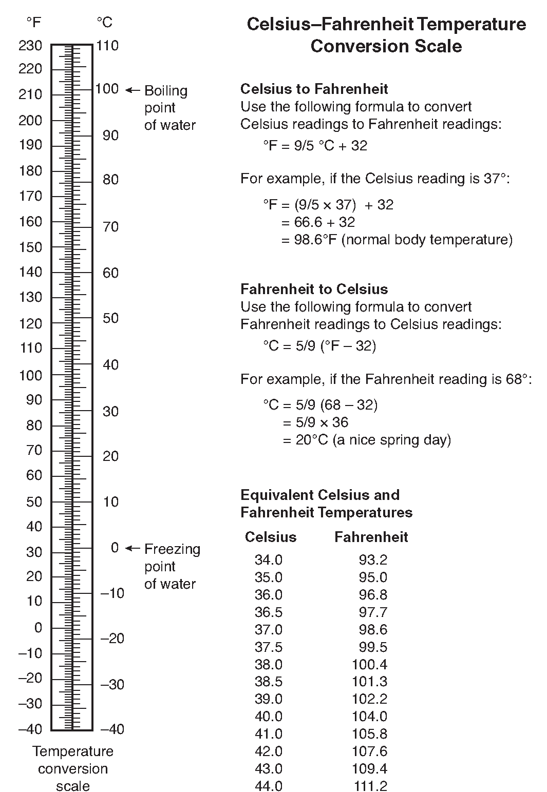 Celsius to fahrenheit chart for fever fahrenheit to celsius vital signs client care nursing part 1 celsius and fahrenheit conversions and equivalents nvjuhfo Images