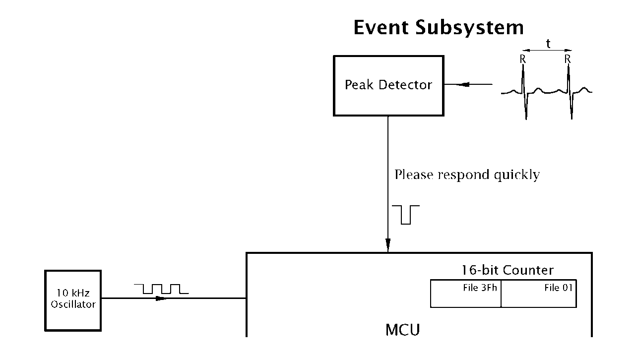 Interrupt Handling Part 1 Pic Microcontroller Analog To Digital Converter Using Pic16f877a Detecting And Measuring An External Event
