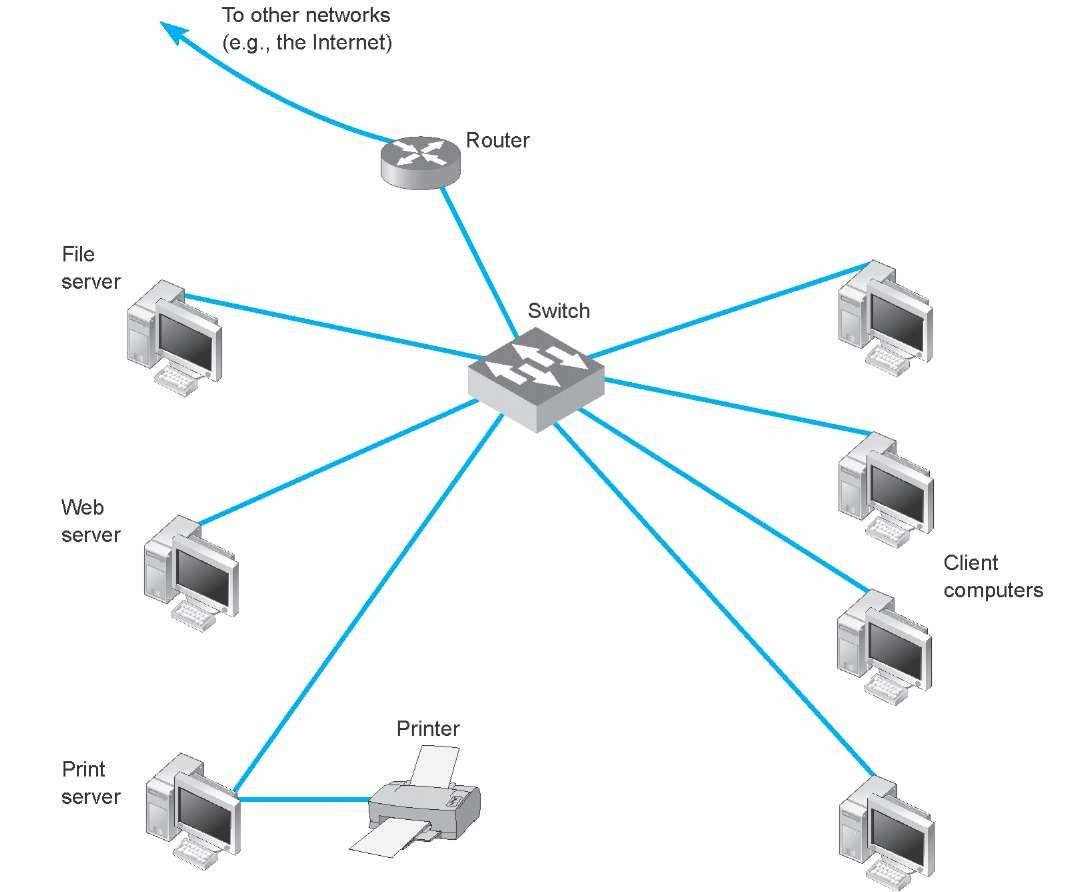 Data Communications Networks Network Wiring Cable Computer And Examples Example Of A Local Area Lan