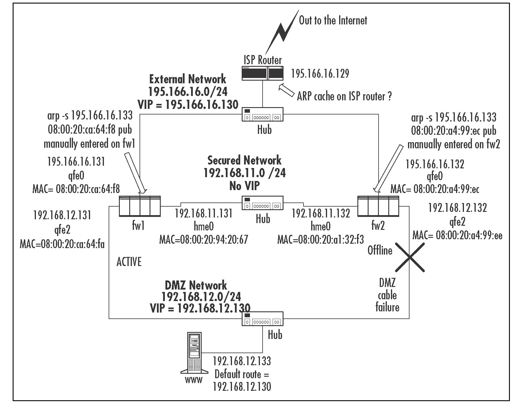 Checkpoint Manual Nat Arp