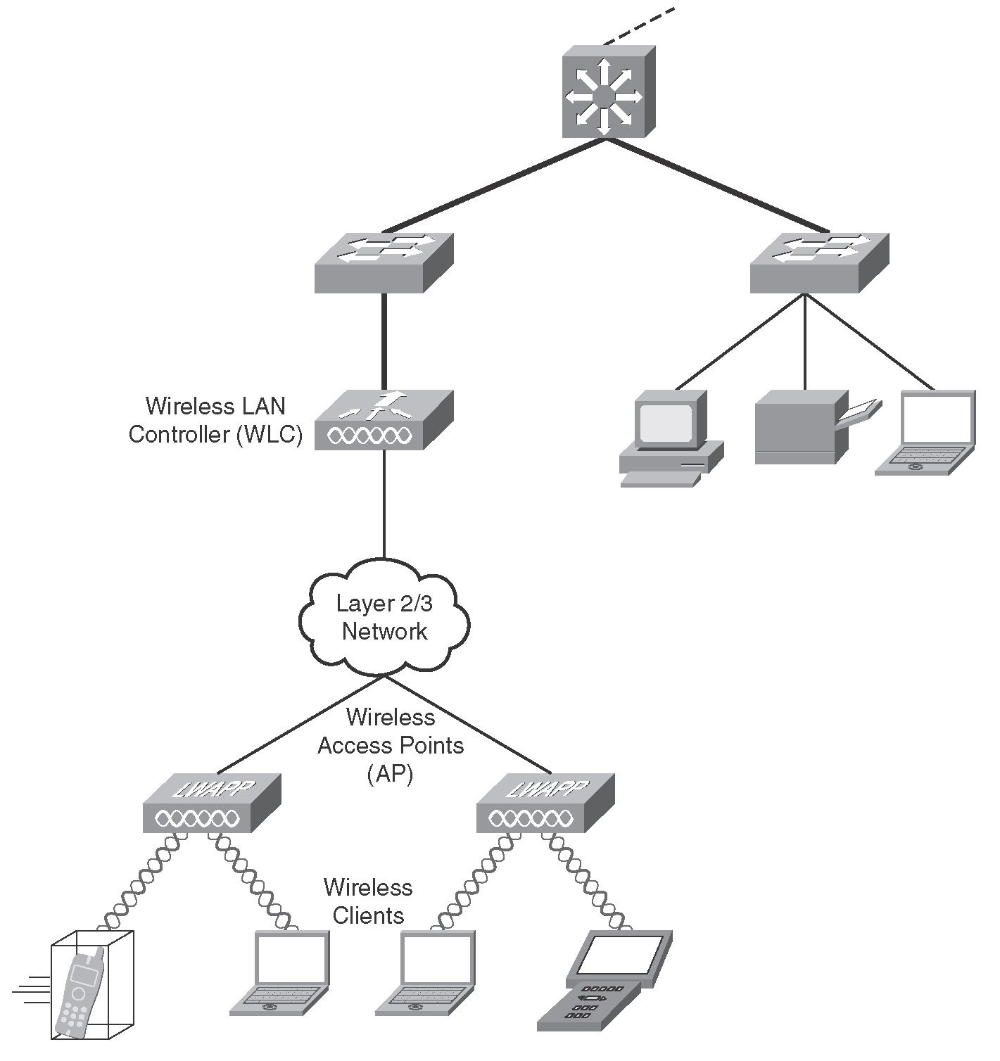 The Need For Wireless Lan Qos Wired Network Diagram
